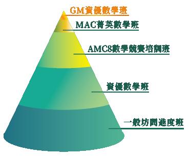 官網_數學金字塔-01